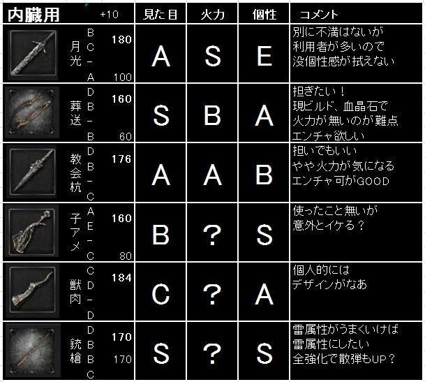 ボーン 筋力 ブラッド 育成方針/脳筋