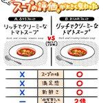 フォントを変えただけで「スープのおいしさ」が変わってしまった。2グループに「同じスープ」を評価しても…