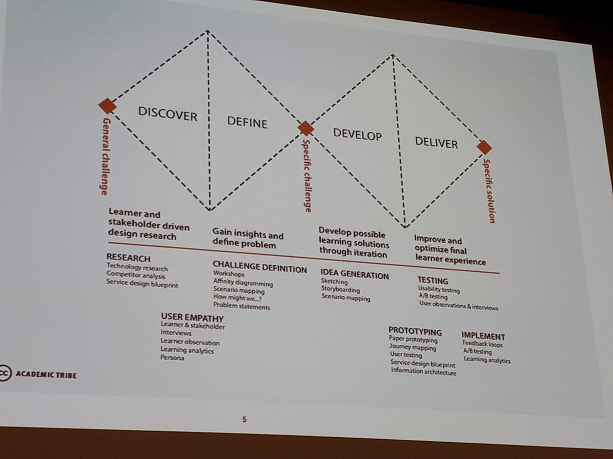 Lis conde on twitter check out this double diamond learning design check out this double diamond learning design model i love the amount of reflection and collaboration that it urges educators to do prior to delivery malvernweather Image collections