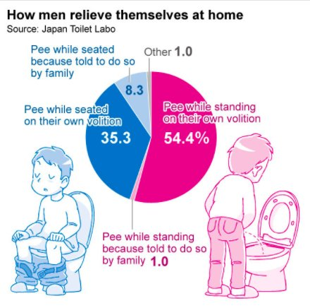 Jaanese men sit down to pee
