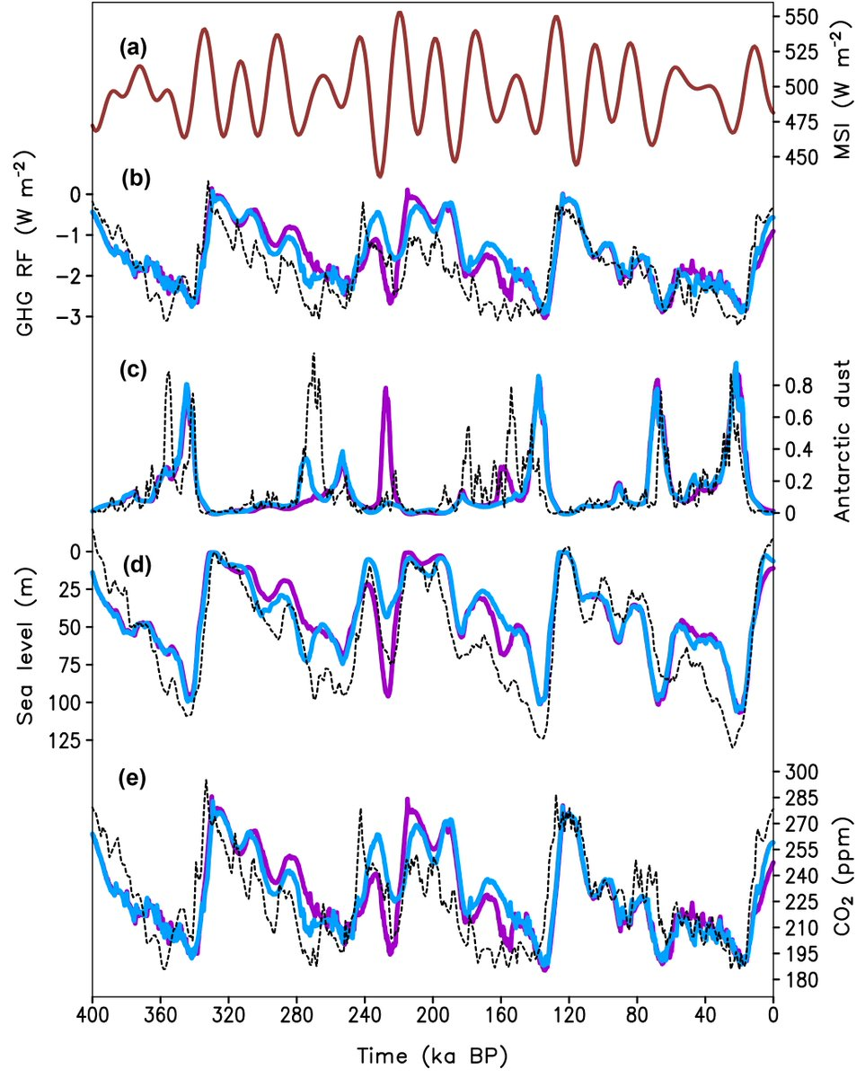 Climate of the past on twitter highlight article simulation of highlight article simulation of climate ice sheets and co2 evolution during the last four glacial cycles with an earth system model of intermediate publicscrutiny Gallery