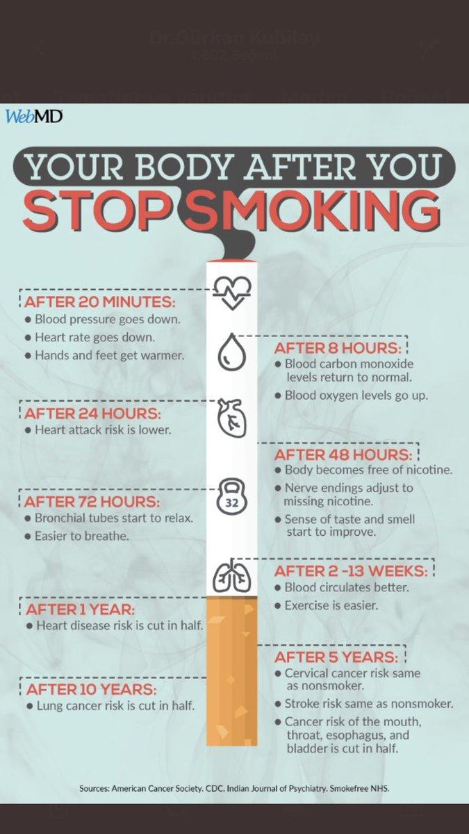 Sigarayı Bıraktıktan Sonra