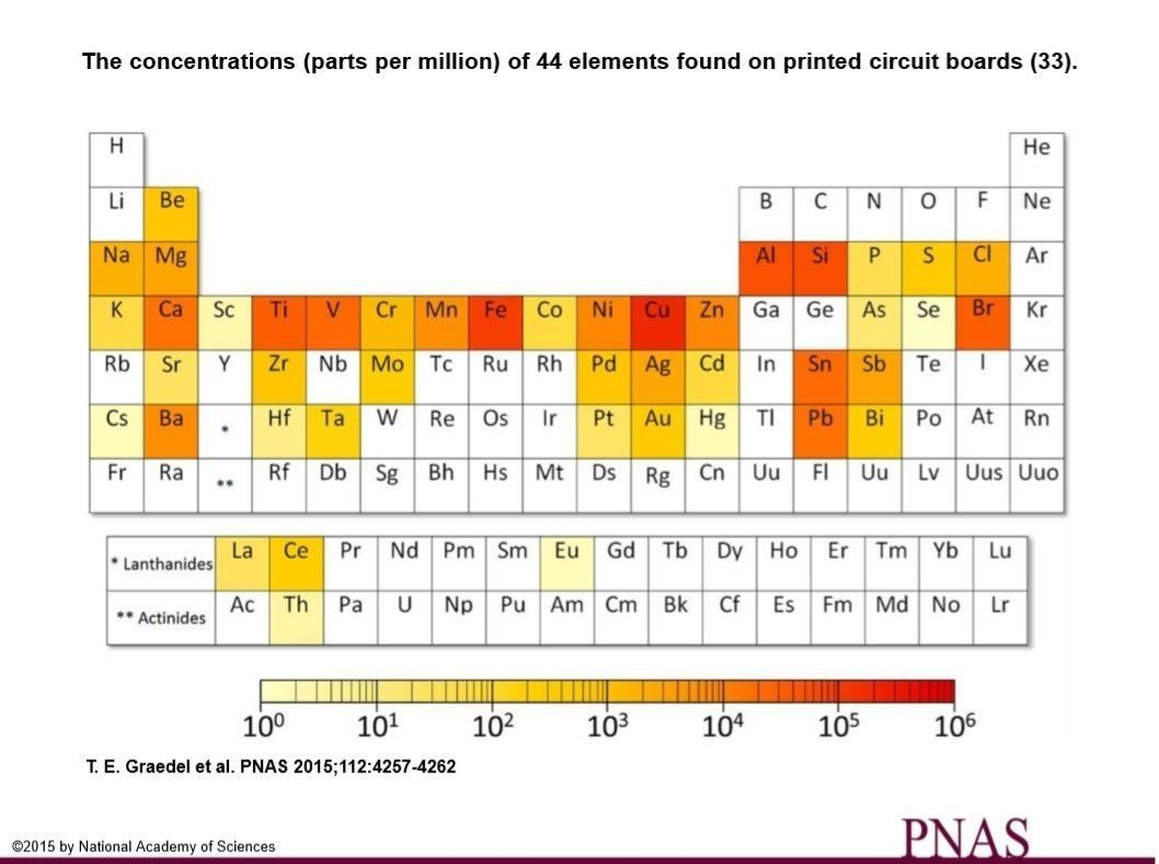 World economic forum on twitter the periodic table of endangered 745 am 4 dec 2017 gamestrikefo Images