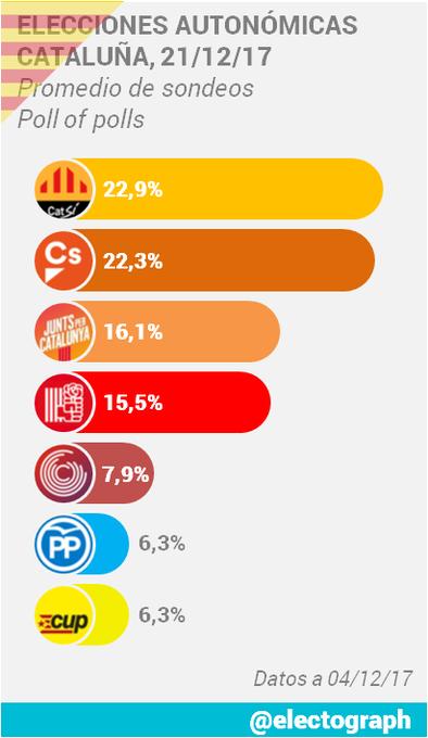 Encuestas para Cataluña DQO0-sqXkAI87U2