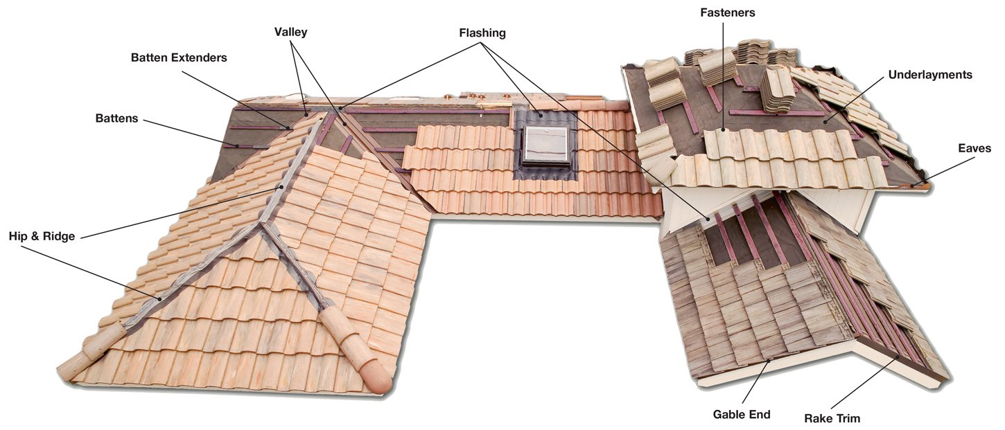 Boral Roofing On Twitter How A Roof Is Installed Is Just As Important As What It S Made Of Integrated Roofingcomponents By Boralroofing A Higher Standard Of Roof Installation Https T Co Cqgzdgkhsw Https T Co A9nrj9rmgy