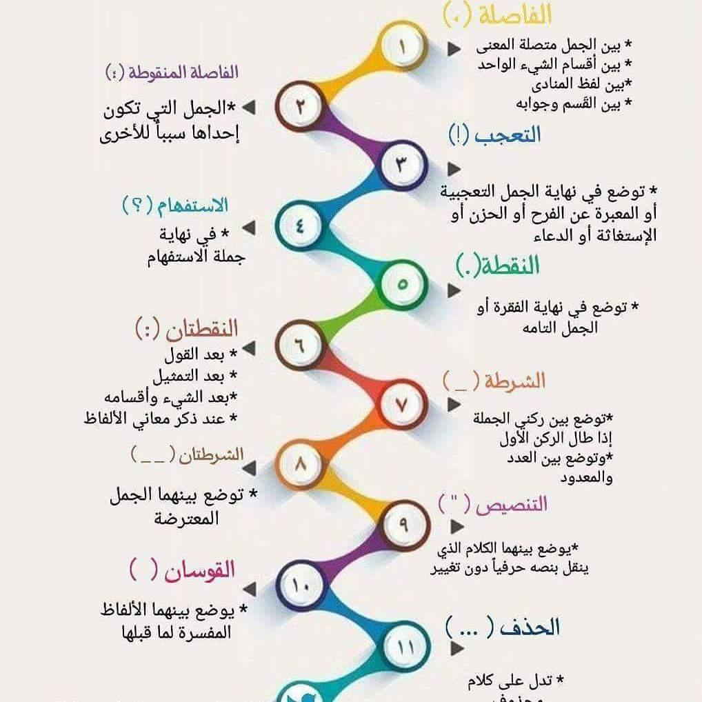 أ محمد الشهري On Twitter استخدامات علامات الترقيم في الكتابة