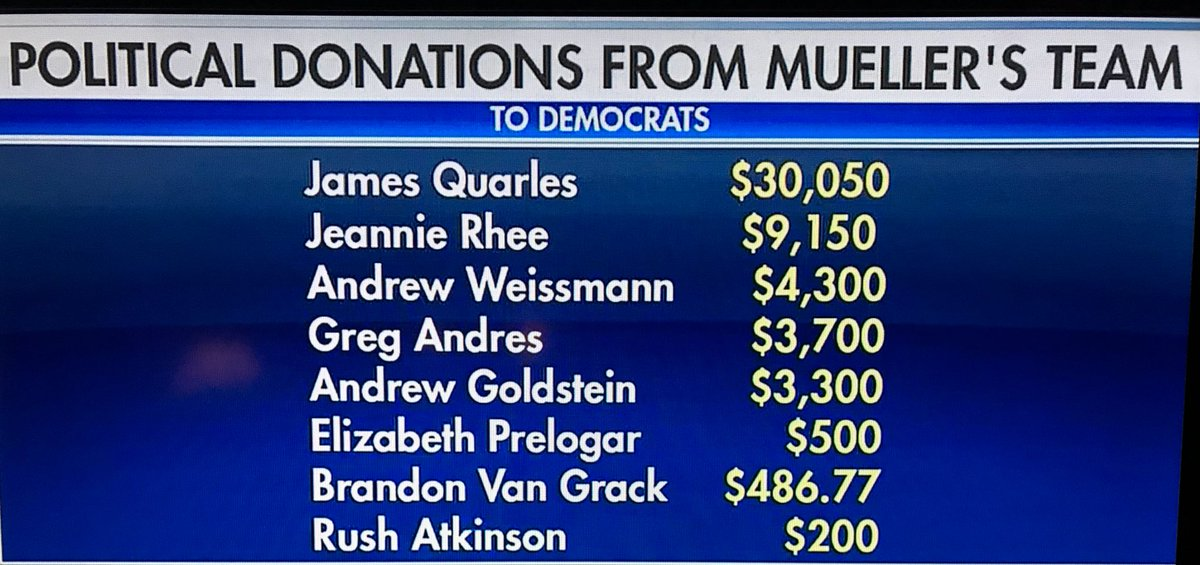 Look how much Mueller witch hunt team members donated to Democrats