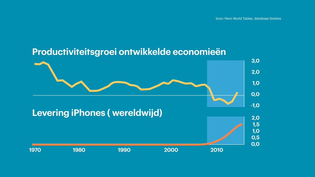 test Twitter Media - Mag ik even je aandacht, schrijft @hellahueck. De smartphone is meer dan afleiding, hij kost ons misschien zelfs economische groei https://t.co/57Xg2fK2Nm https://t.co/vGXgqGvq01