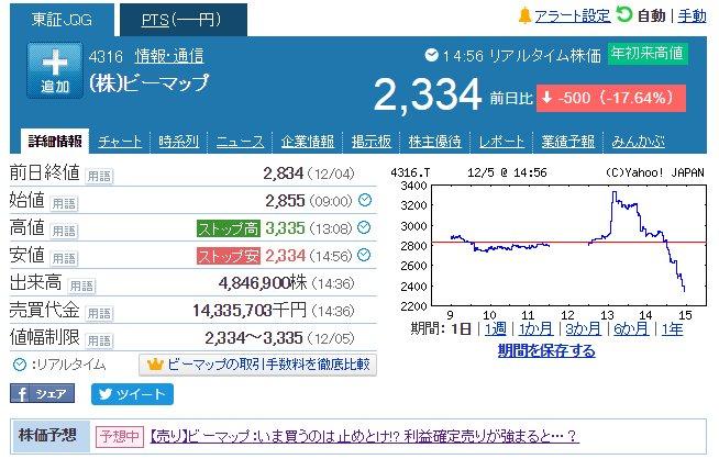フューチャー 株価 掲示板