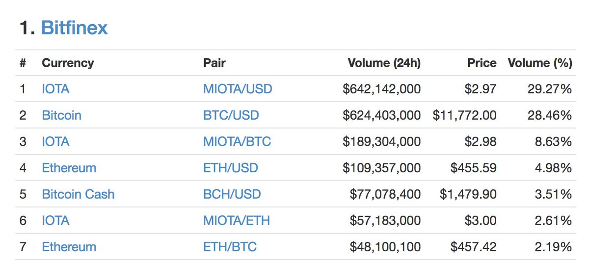Dominik Schiener On Twitter Now This Is Something To Be Proud Of More Than 1billion Trading Volume In Iota Becoming The Most Traded Currency Top