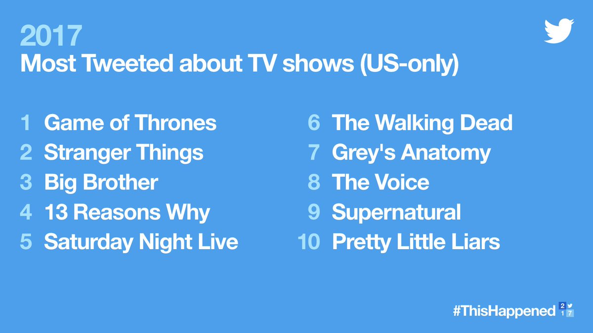 From the 📺 to your timeline.  Here are the most Tweeted about TV shows of 2017. #ThisHappened