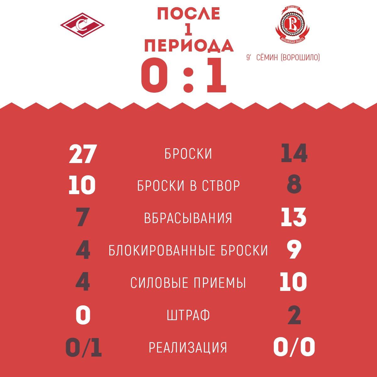 Статистика матча «Спартак» vs «Витязь» после 1-го периода