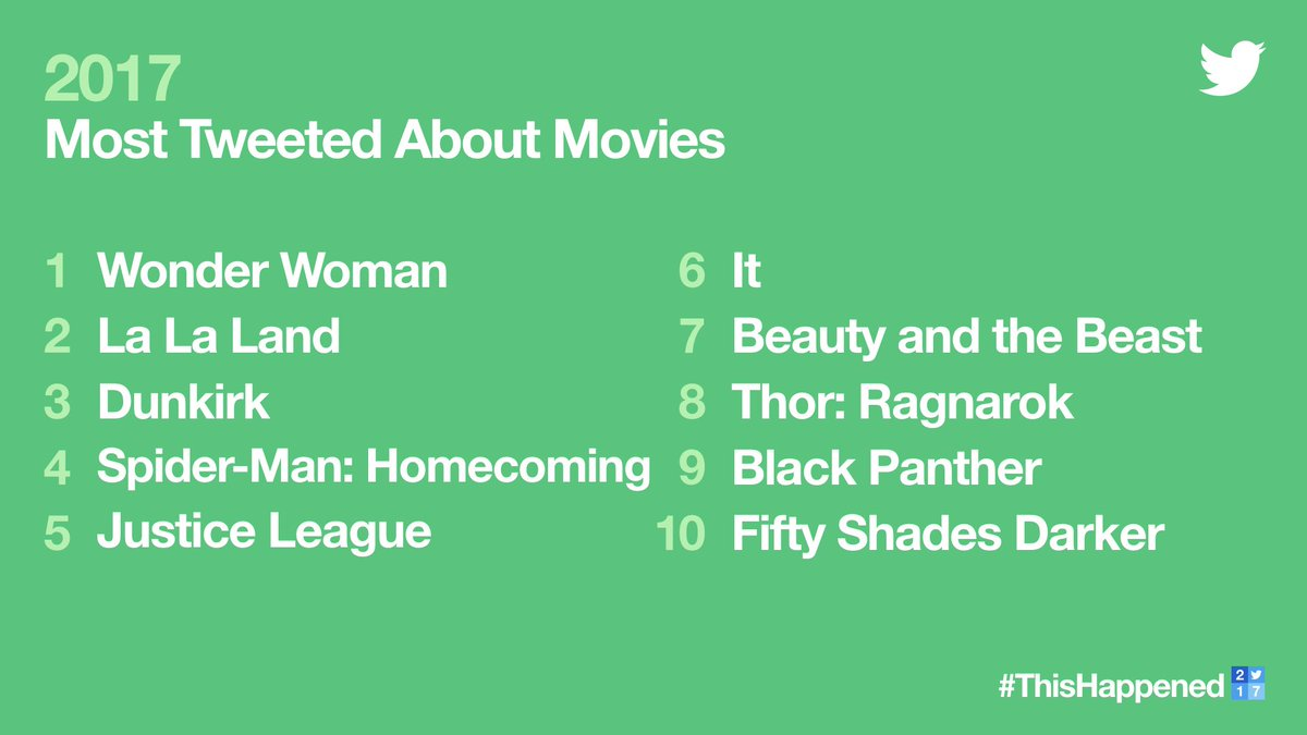 Tweets. Camera. Action. 🎥  Here are the most Tweeted about movies of 2017. #ThisHappened