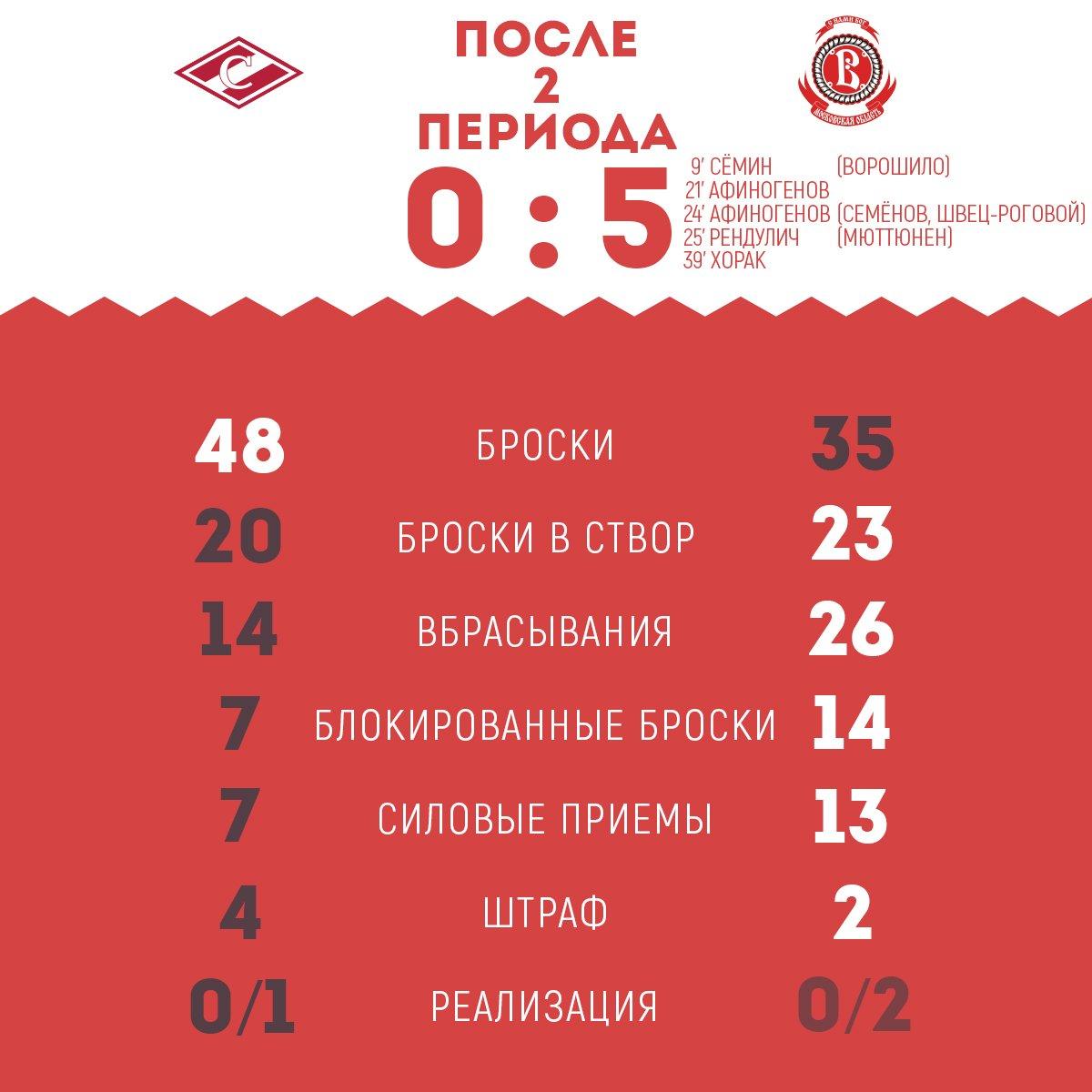 Статистика матча «Спартак» vs «Витязь» после 2-х периодов