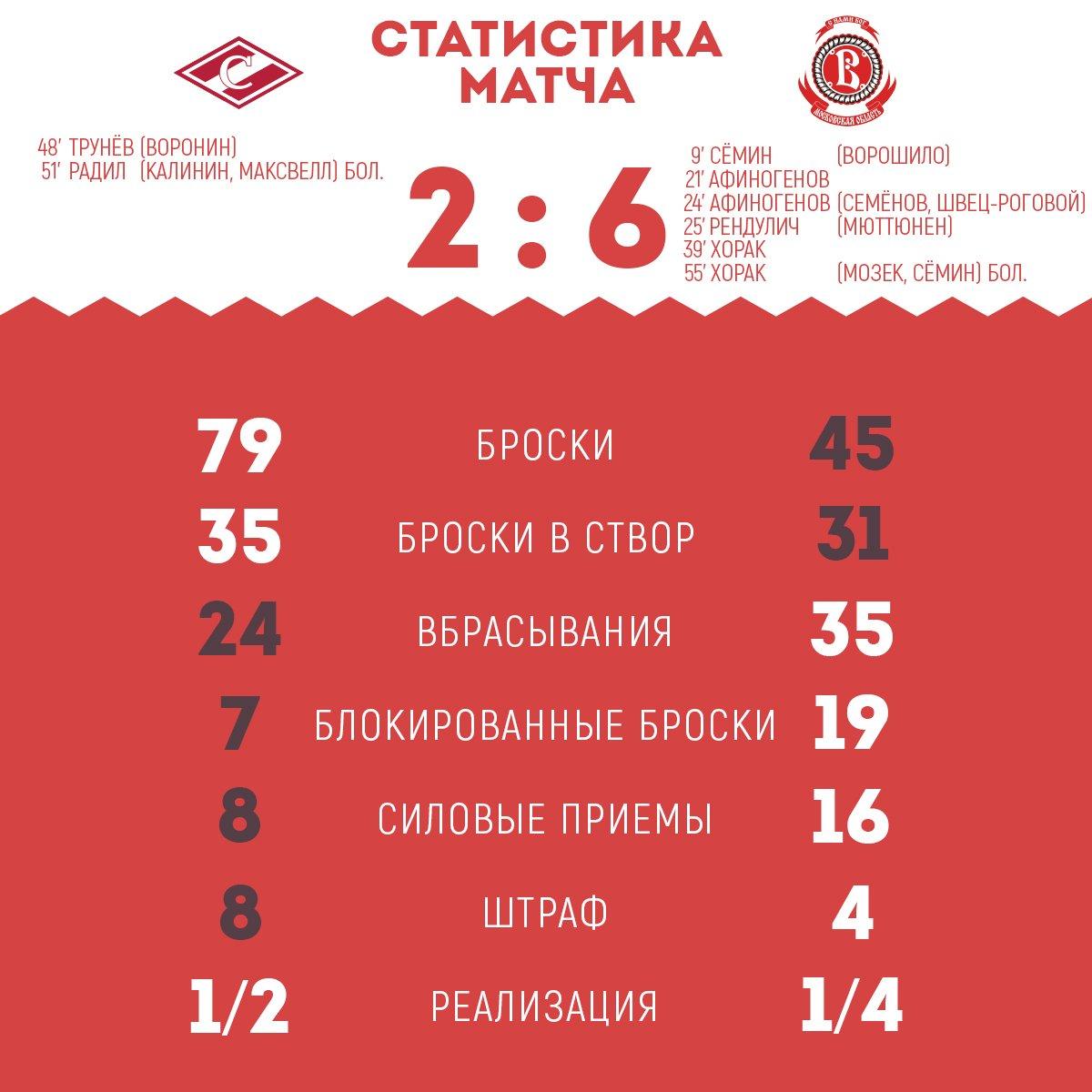 Статистика матча «Спартак» - «Витязь» 2:6