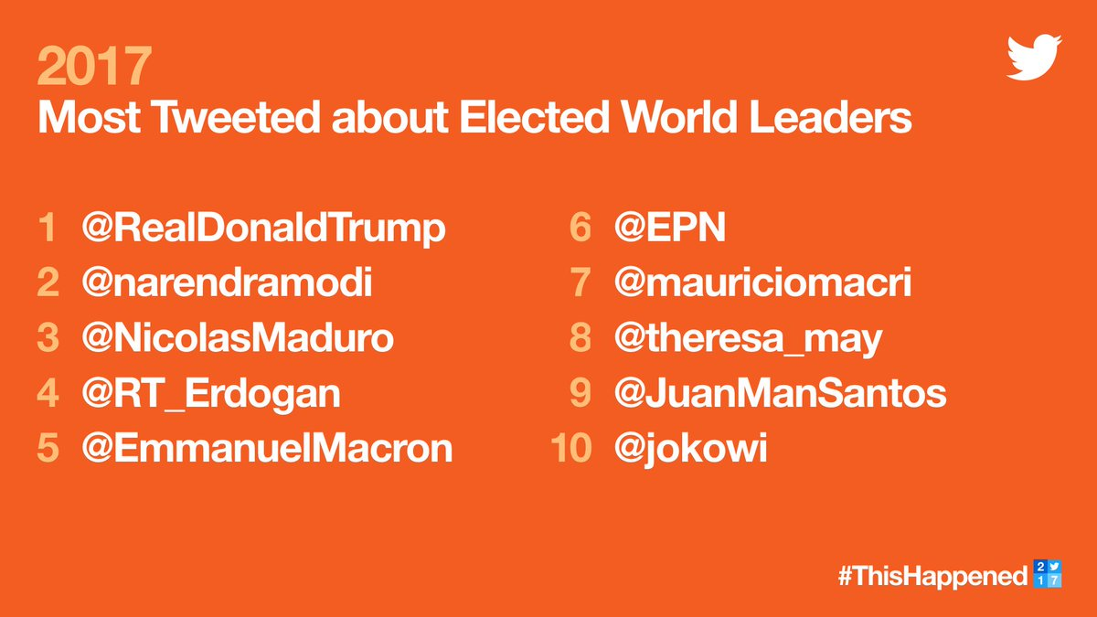 Here are the most Tweeted about elected world leaders. #ThisHappened