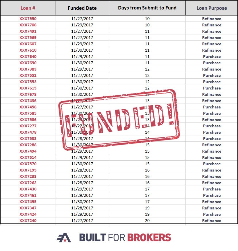 test Twitter Media - Way to continuously provide Rock Solid Service! Join us in congratulating all of our brokers who had loans close in 20 days or less last week! https://t.co/3fo93aBMil