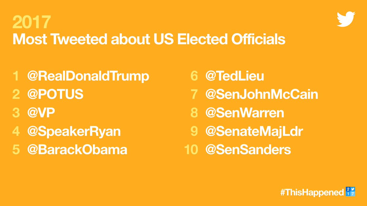 Here are the most Tweeted about U.S. elected officials. #ThisHappened