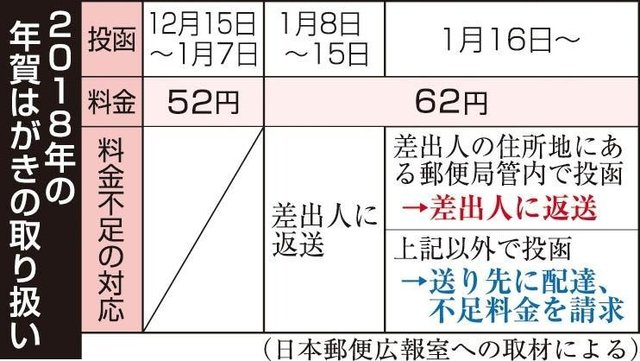 年賀状、投函日にご注意! 早すぎ、遅すぎで10円不足 kobe-np.co.jp/news/sougou/20…