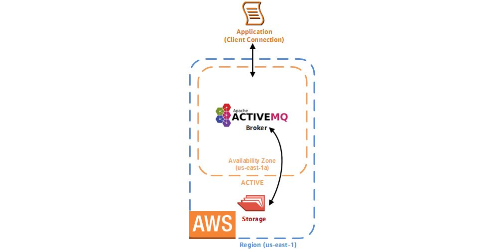 Amazon Web Services on Twitter: