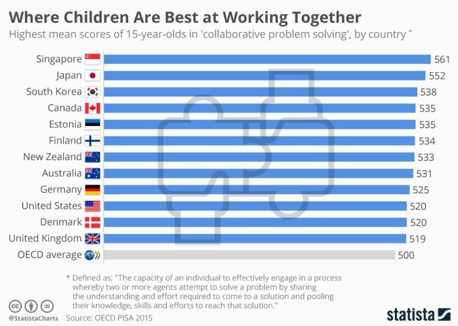 World Economic Forum On Twitter These Countries Are Best At Preparing Kids For The Jobs Of The Future Https T Co 7kmjmly64c