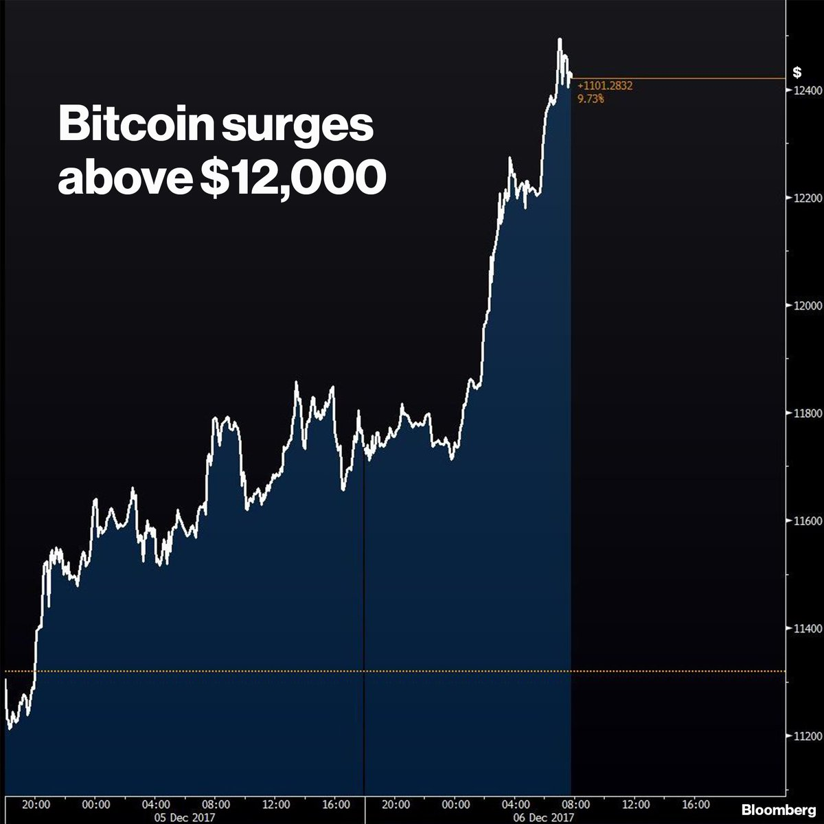 Bloomberg  Bitcoin today https