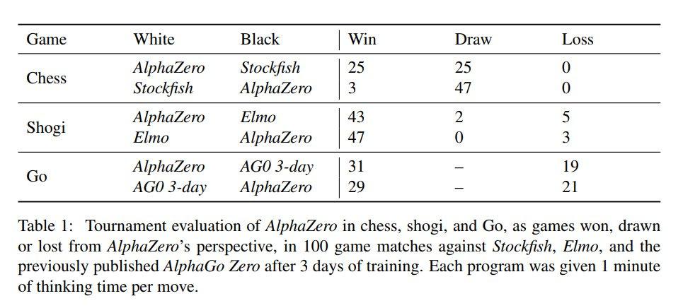 強すぎだろ……  Googleが最強のチェス・将棋AI「AlphaZero」発表 わずか24時間の自…