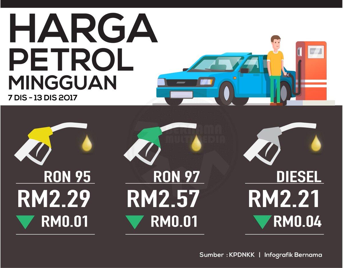 Harga Runcit Produk Petroleum 7 Disember Hingga 13 Disember