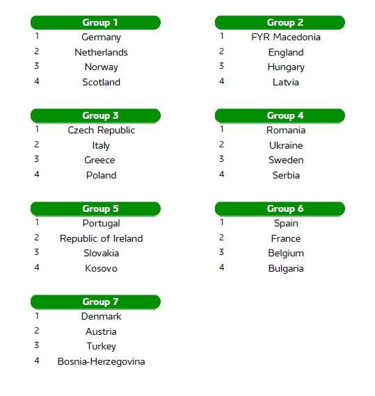ЧЕ-2019 (U-17). Украина сыграет сБоснией, Исландией иГибралтаром