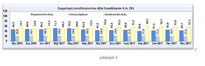 ΑξΙΑnumbers: Στο 62,3% η συμμετοχή των ξένων επενδυτών στο Χρηματιστήριο