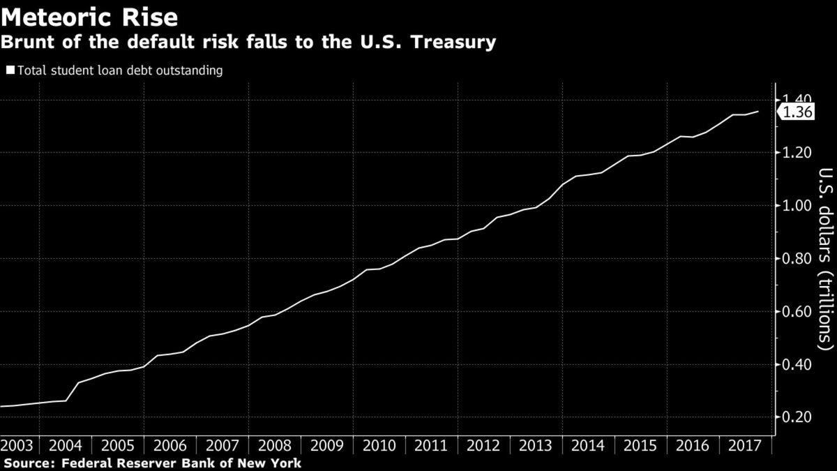 Student loan debt is now as big as the U.S. junk market bloom.bg/2kq6PPn