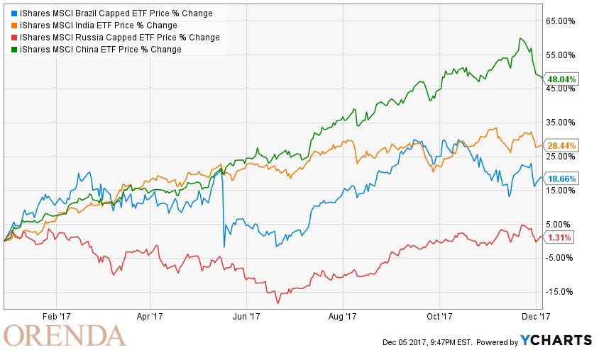 Market Insights: Go Overseas For Equities, Barbell Fixed Income  http:// dlvr.it/Q4cdMb  &nbsp;   #EEM #EEMV #EFA<br>http://pic.twitter.com/VrrBCvnZ5k
