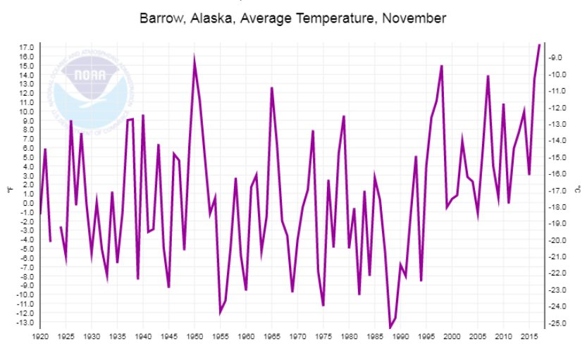 Barrow, Alaska, had its warmest November on record with a temperature of 17.2°F, 16.4°F above the 1981–2010 normal: https://t.co/KdT0kzSUAd #StateOfClimate