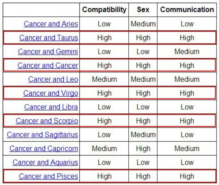 Cancer & cancer compatibility