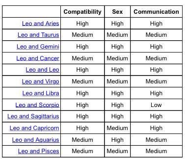 Leo compatibility table