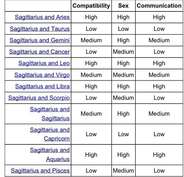 pisces and cancer compatibility chart