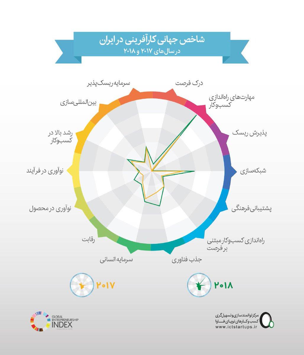 ایران در شاخص جهانی کارآفرینی 13 رتبه صعود کرد