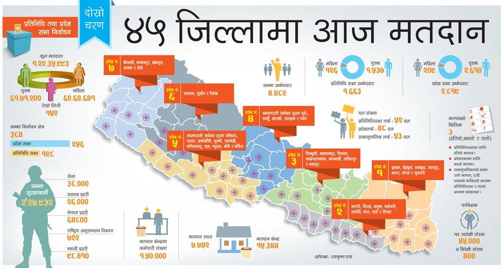 ४५ जिल्लाको १२८ क्षेत्रमा आज मतदान हुदै