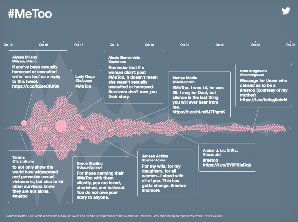 More than 3 million Tweets about the #MeToo movement. Explore how it spread on Twitter in its first week with this visualization of the volume & top Tweets.