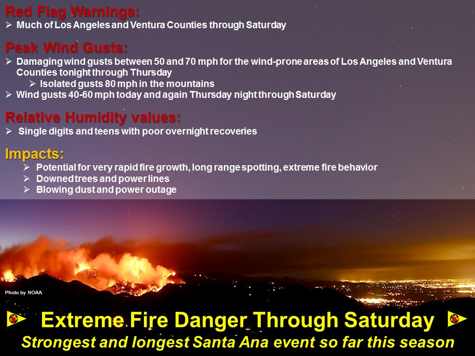 Red flag warning has been extended across much of #SoCal thru Sat. High wind warnings are in effect for most #LACounty #VenturaCounty mtns and valleys. Stay safe and use care with ignition sources. #CAwx