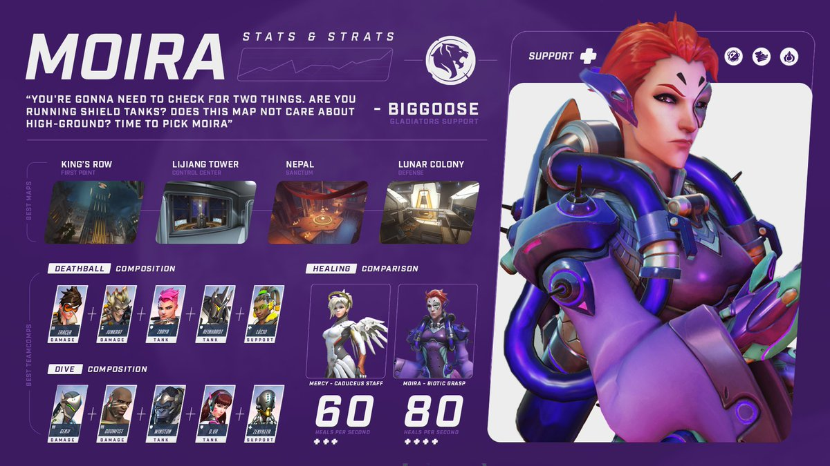 Los Angeles Gladiators On Twitter Behold Moira S Battle Stats Think She Will Be Played In The Overwatch League Preseason Games