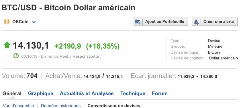 Le #bitcoin dépasse désormais la valeur de 14.000 dollars $btc