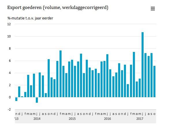 #Export goederen groeit, vooral die van personenauto's, machines en apparaten  https://t.co/qBKJjLhVI7 https://t.co/LknVG79z1C