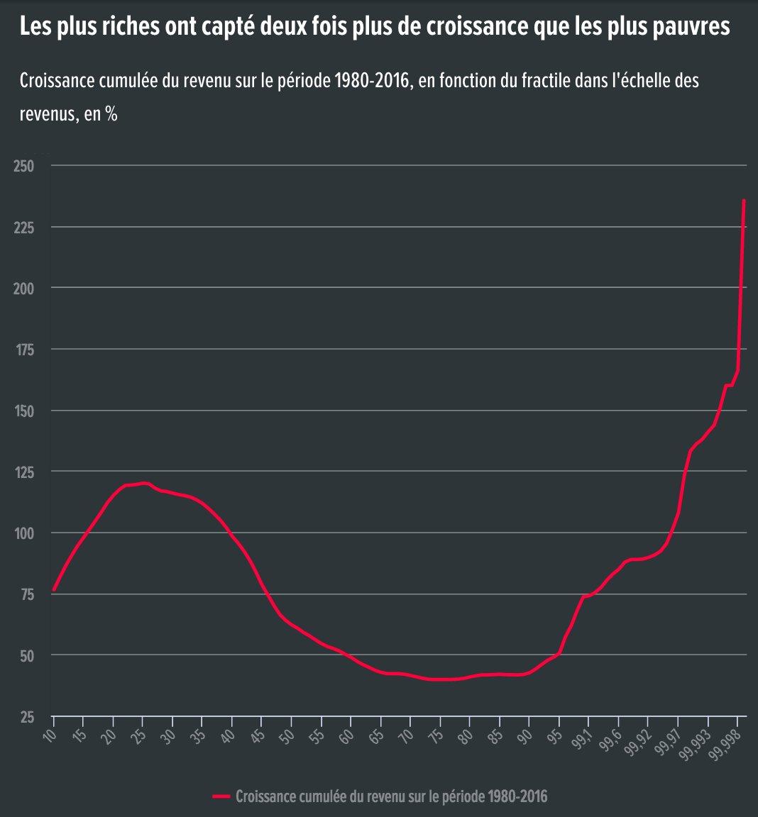 Alternatives Economiques On Twitter En France Les Plus Riches Se