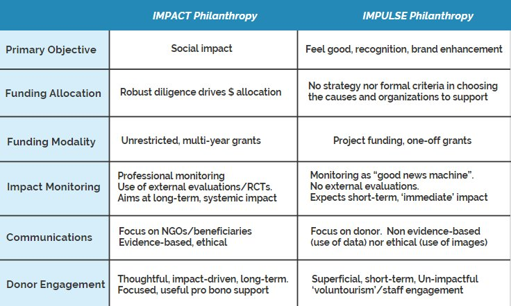 What is the difference between &#39;IMPACT Philanthropy&#39; and &#39;IMPULSE Philanthropy&#39;? My students loved this simple table. My full article here:  http:// bit.ly/2C535Gr  &nbsp;   - #philanthropy #impinv - @Epic_Foundation<br>http://pic.twitter.com/XVqMaCJ6St