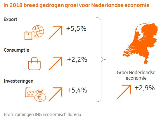 test Twitter Media - Nederlandse economie blijft ook in 2018 hard groeien. #ING @klok_marcel Lees onze Outlook: https://t.co/mdz2CGL0Ud https://t.co/K9y7gbvyzk