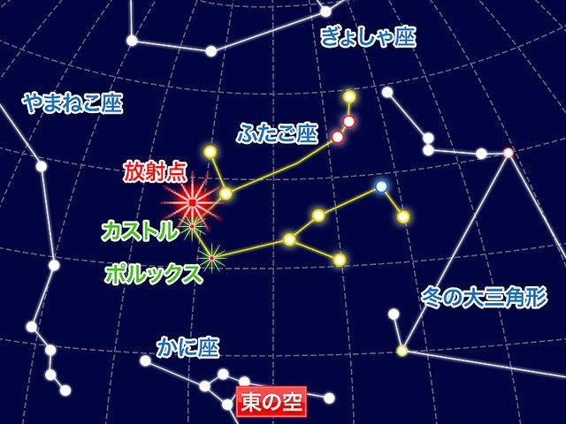 【見る】年間最大の流星群「ふたご座流星群」が14日に極大 今年は新月直前 https://t.co/ftQMnhibcl  条件の良いエリアだと1時間に45個程度、およそ1分半で1個以上のペースで流れ星が観測できるとのこと。