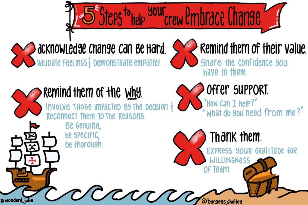 Change is hard. Leading change? Even harder! Here are 5 steps to help you lead change in your system:  http:// leadlikeapirate.net/5-steps-to-hel p-your-crew-embrace-change/ &nbsp; …  #LeadLAP #tlap (Great #sketchnote by @woodard_julie )<br>http://pic.twitter.com/yRzXxTqjzC