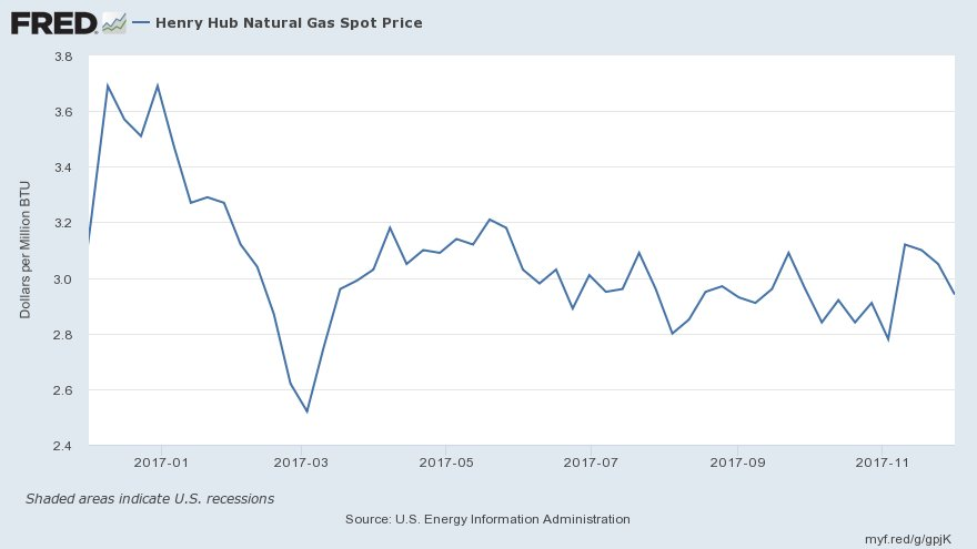 Gas Prices St Louis >> St Louis Fed On Twitter Spot Price For Natural Gas Henry