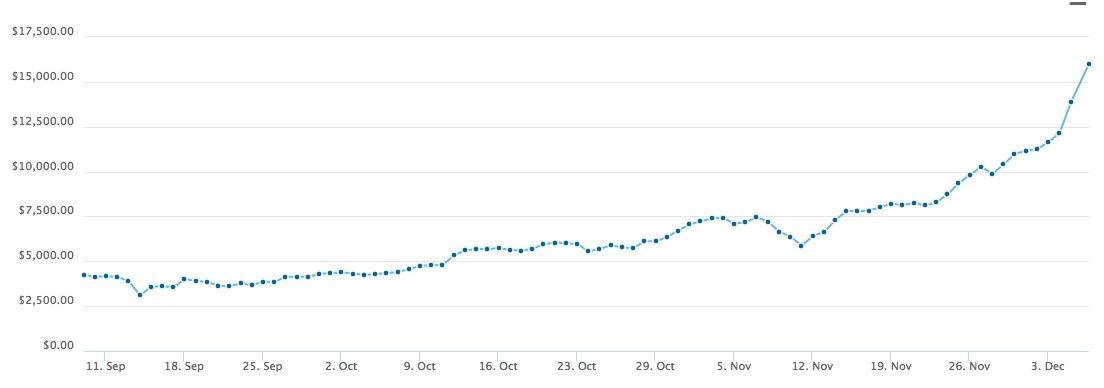Le cours du #bitcoin franchit désormais la barre des 16000 dollars. /gecko